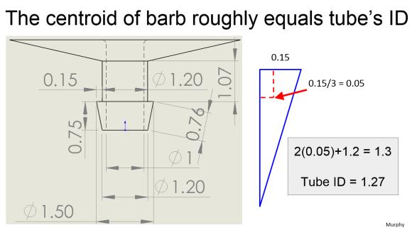 barb-centroid