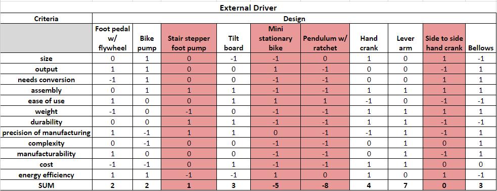 external-driver-concept-selection