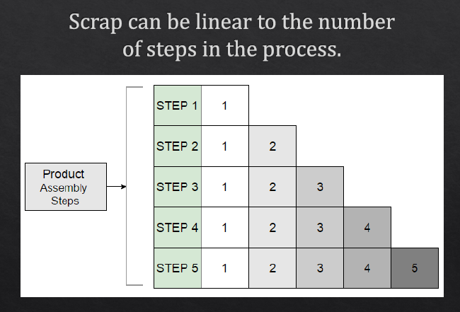 steps-of-scrap