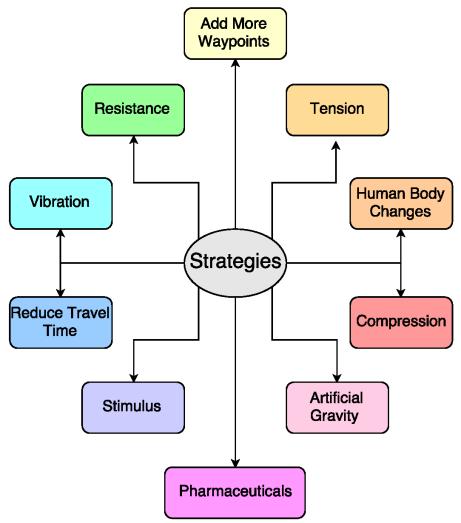 Strategies mind map